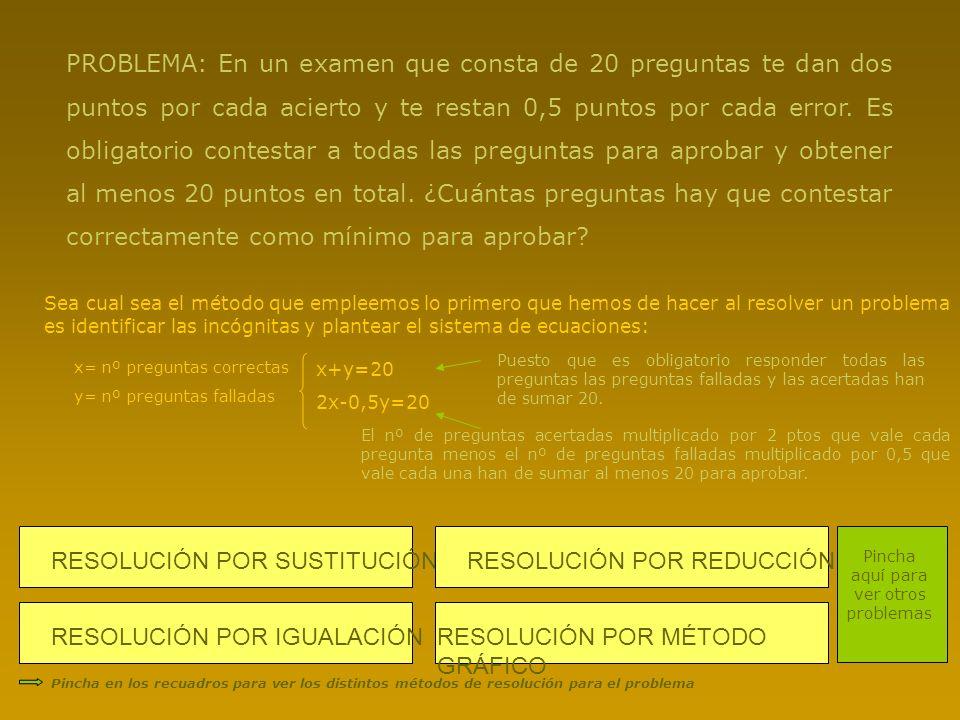 RESOLUCIÓN POR SUSTITUCIÓNRESOLUCIÓN POR MÉTODO GRÁFICO RESOLUCIÓN POR REDUCCIÓNRESOLUCIÓN POR IGUALACIÓN PROBLEMA: En un examen que consta de 20 preg