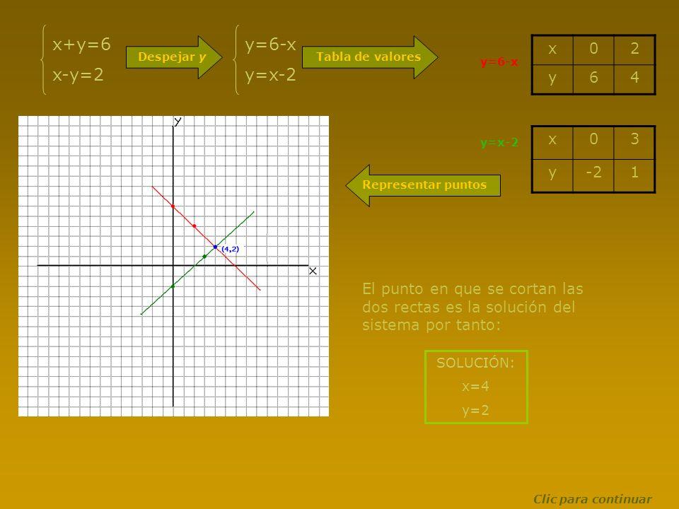 x+y=6 x-y=2 Despejar y y=6-x y=x-2 Tabla de valores x02 y64 x03 y-21 y=6-x y=x-2 Representar puntos El punto en que se cortan las dos rectas es la sol