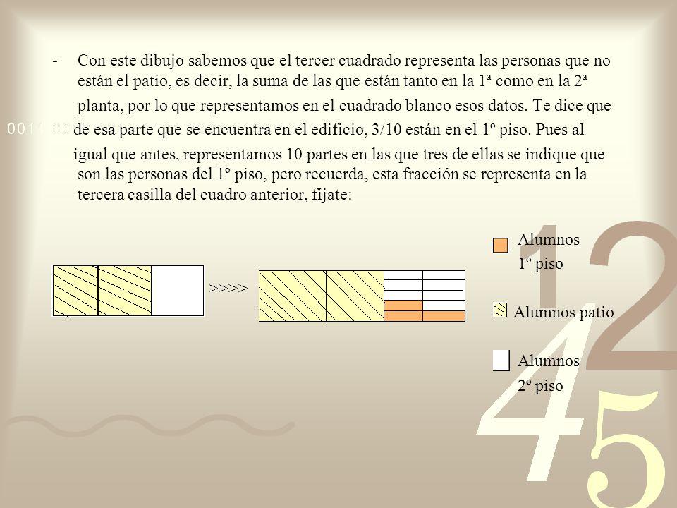 -Con este dibujo sabemos que el tercer cuadrado representa las personas que no están el patio, es decir, la suma de las que están tanto en la 1ª como en la 2ª planta, por lo que representamos en el cuadrado blanco esos datos.