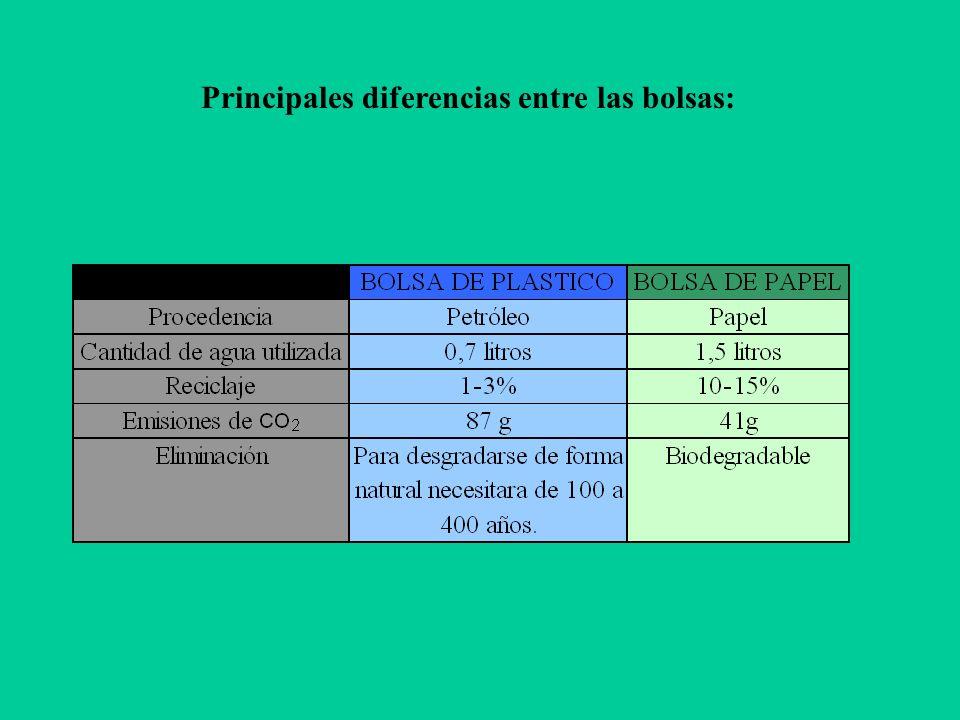 Principales diferencias entre las bolsas: