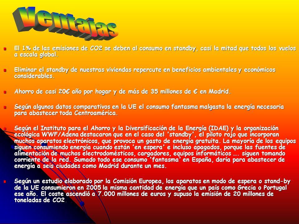 www.wwf.es http://www.hogareficiente.com/ http://www.fundacion-ipade.org/ http://www.davidin.com/gasto- de-electricidad.htmlhttp://www.davidin.com/gasto- de-electricidad.html http://www.madrid.org/iestadis/i ndex.htmlhttp://www.madrid.org/iestadis/i ndex.html