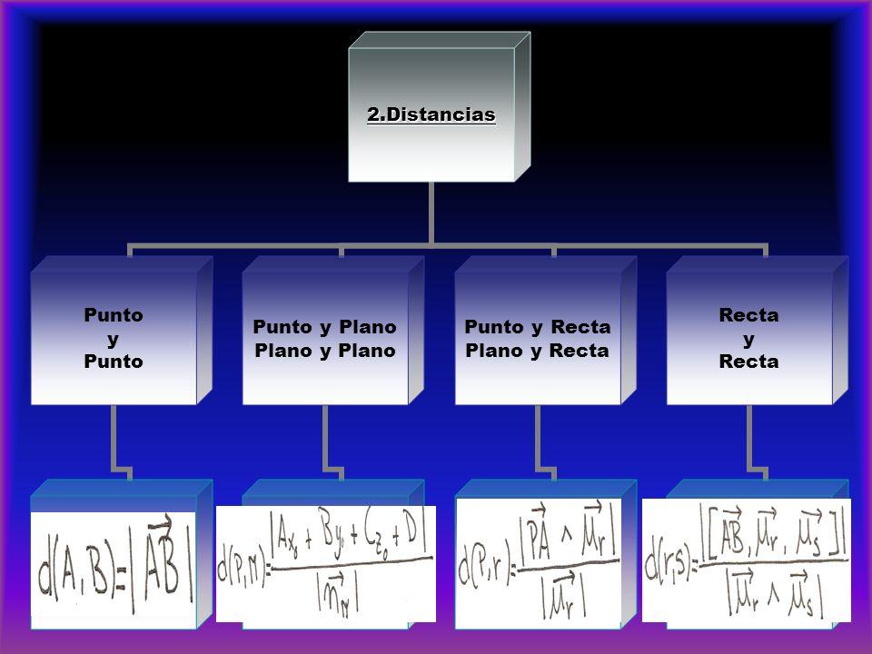 2.Distancias Punto y Punto Punto y Plano Plano y Plano Punto y Recta Plano y Recta Recta y Recta