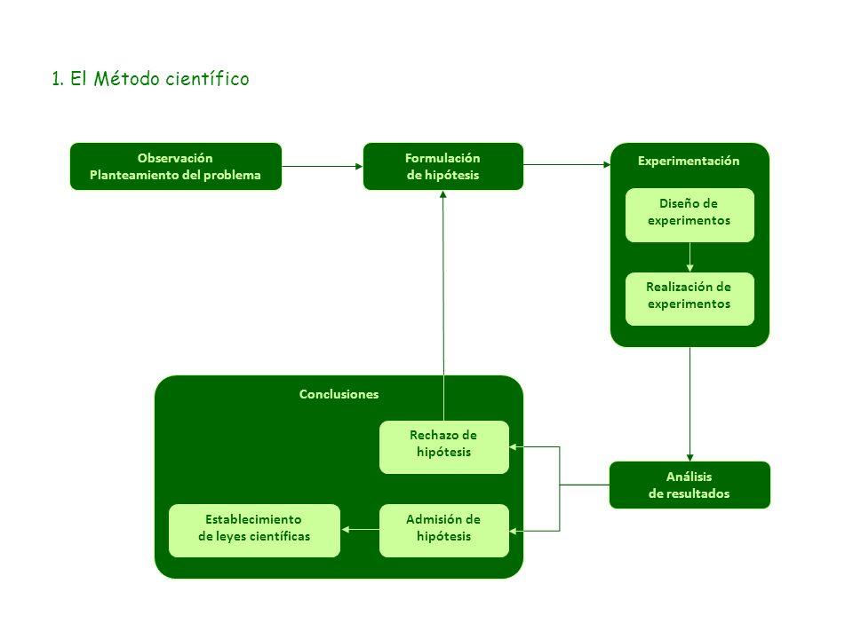 1. El Método científico Observación Planteamiento del problema Formulación de hipótesis Experimentación Diseño de experimentos Realización de experime
