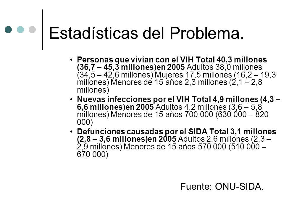 Estadísticas del Problema. Personas que vivían con el VIH Total 40,3 millones (36,7 – 45,3 millones)en 2005 Adultos 38,0 millones (34,5 – 42,6 millone