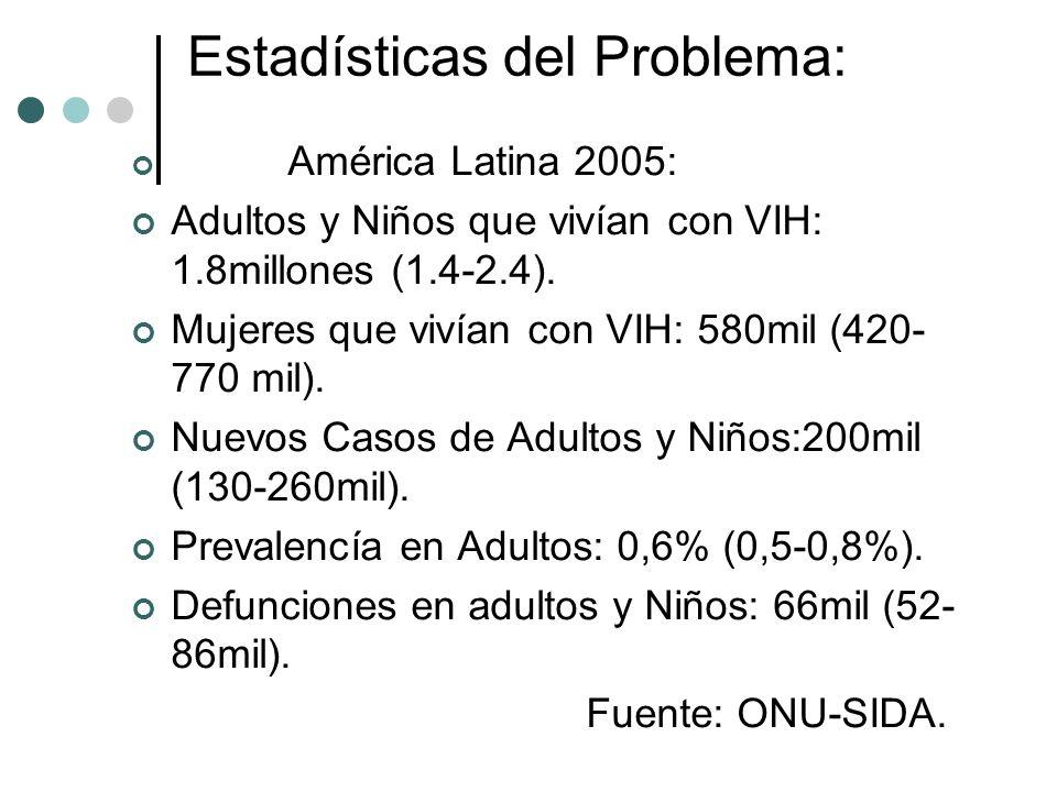 Estadísticas del Problema: América Latina 2005: Adultos y Niños que vivían con VIH: 1.8millones (1.4-2.4). Mujeres que vivían con VIH: 580mil (420- 77