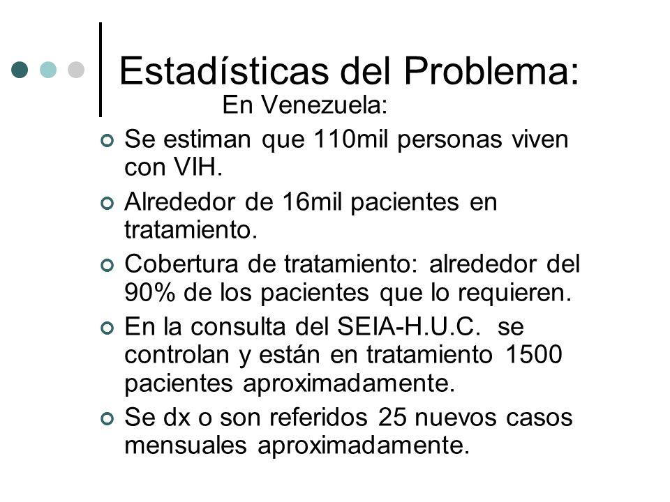Estadísticas del Problema: En Venezuela: Se estiman que 110mil personas viven con VIH. Alrededor de 16mil pacientes en tratamiento. Cobertura de trata