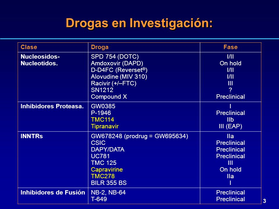 3 Drogas en Investigación: ClaseDrogaFase Nucleosidos- Nucleotidos. SPD 754 (DOTC) Amdoxovir (DAPD) D-D4FC (Reverset ® ) Alovudine (MIV 310) Racivir (