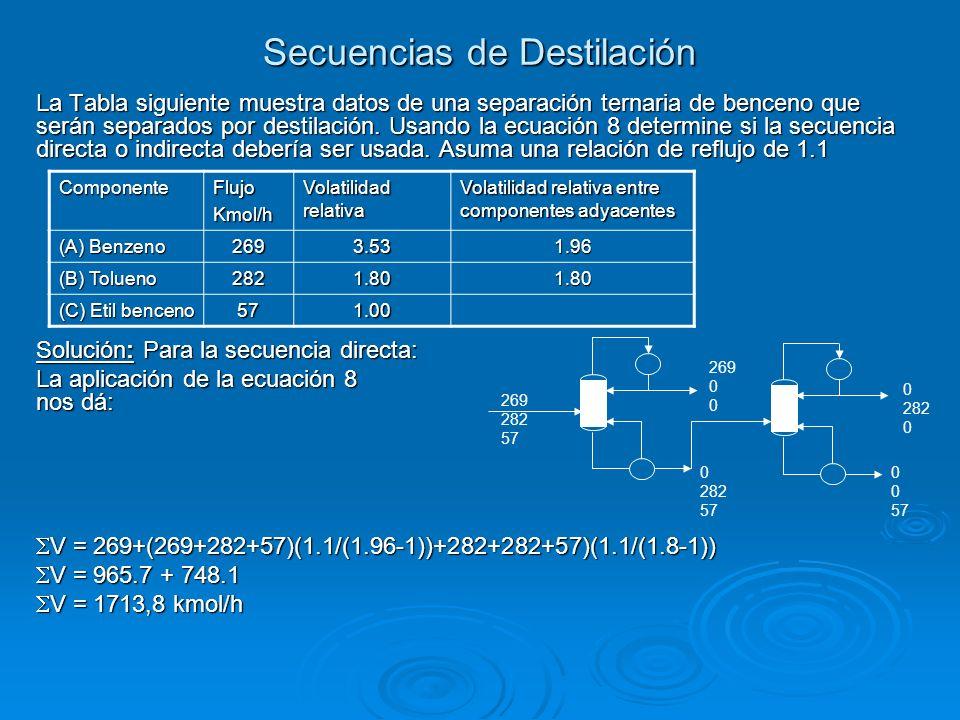 La Tabla siguiente muestra datos de una separación ternaria de benceno que serán separados por destilación. Usando la ecuación 8 determine si la secue