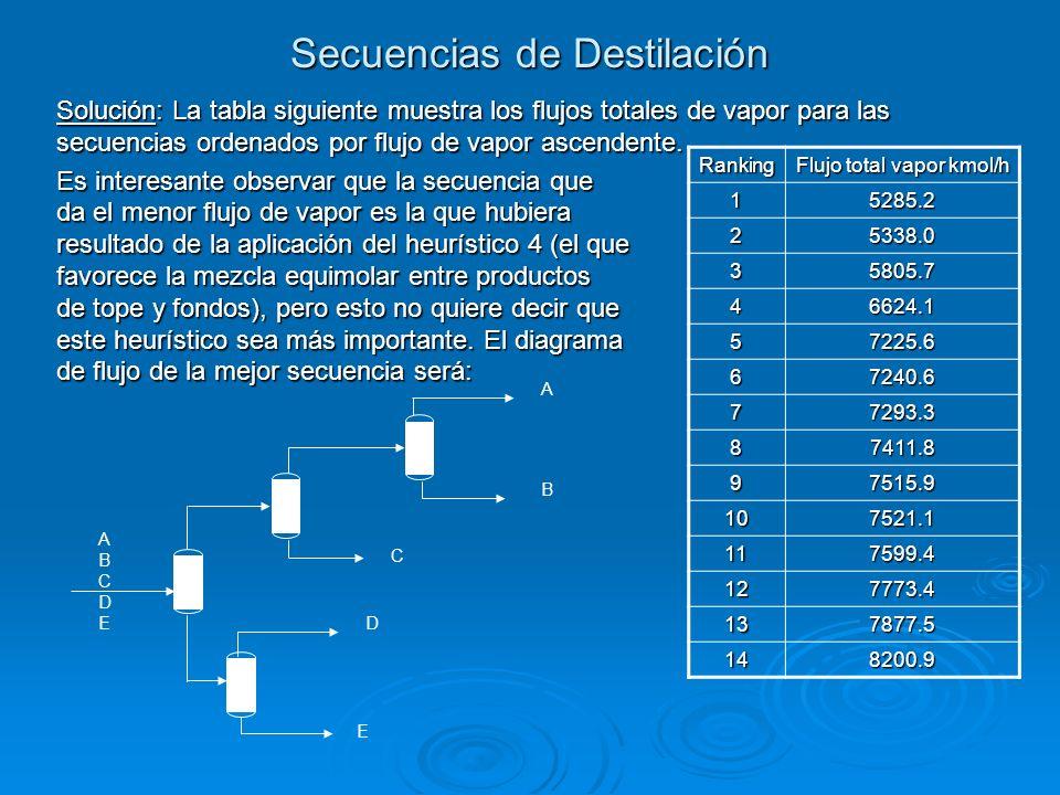 Secuencias de Destilación Solución: La tabla siguiente muestra los flujos totales de vapor para las secuencias ordenados por flujo de vapor ascendente