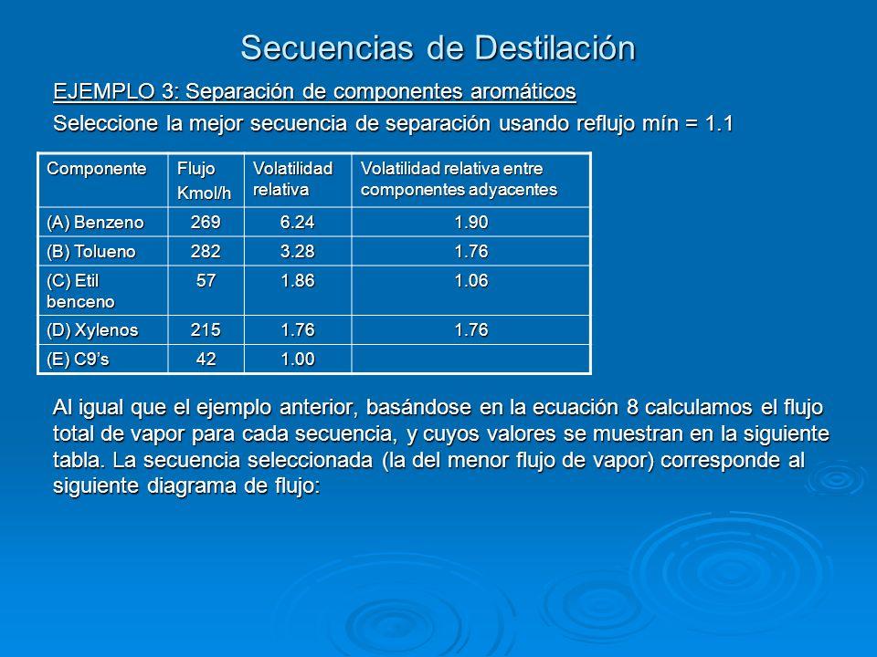 Secuencias de Destilación EJEMPLO 3: Separación de componentes aromáticos Seleccione la mejor secuencia de separación usando reflujo mín = 1.1 Al igua