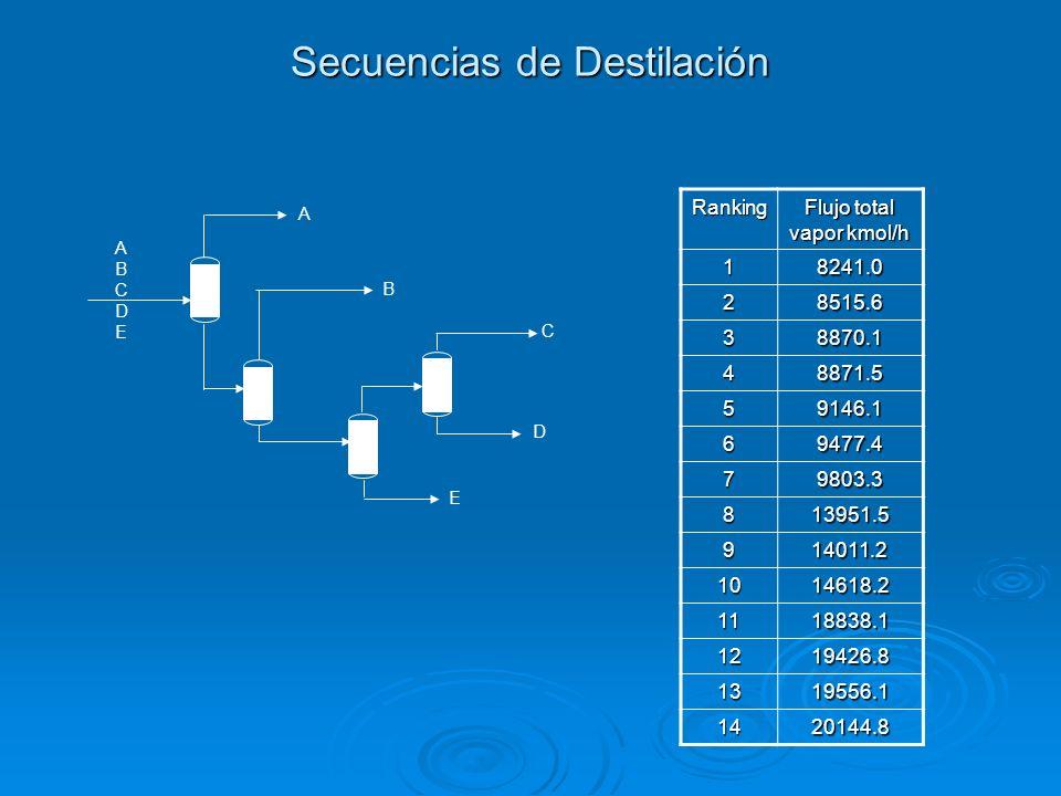 Secuencias de Destilación Ranking Flujo total vapor kmol/h 18241.0 28515.6 38870.1 48871.5 59146.1 69477.4 79803.3 813951.5 914011.2 1014618.2 1118838