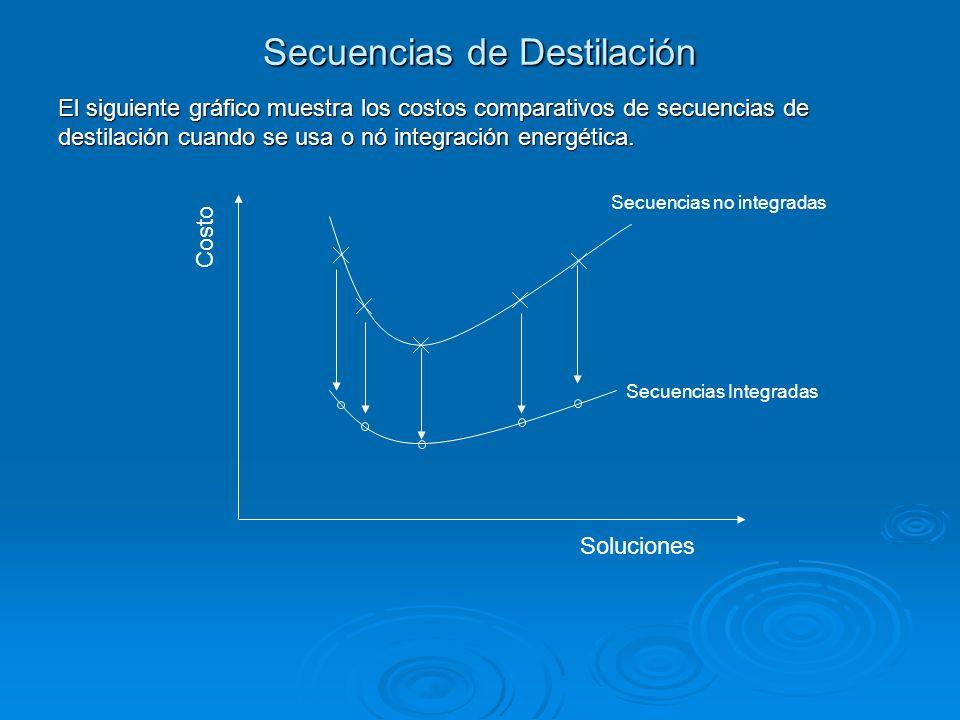 Secuencias de Destilación El siguiente gráfico muestra los costos comparativos de secuencias de destilación cuando se usa o nó integración energética.