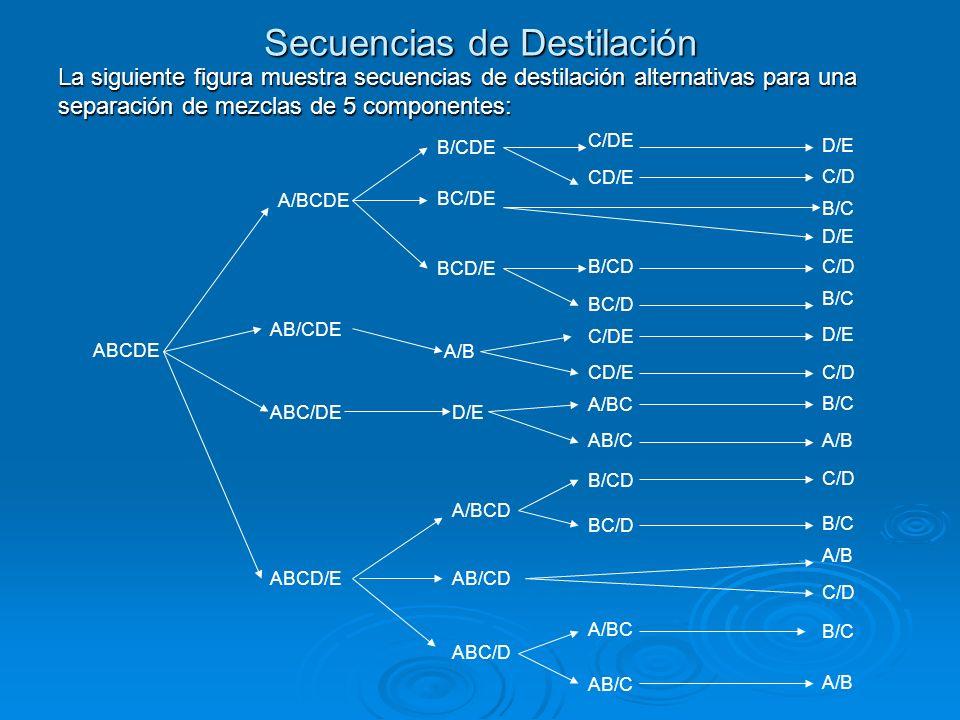Secuencias de Destilación La siguiente figura muestra secuencias de destilación alternativas para una separación de mezclas de 5 componentes: ABCDE A/