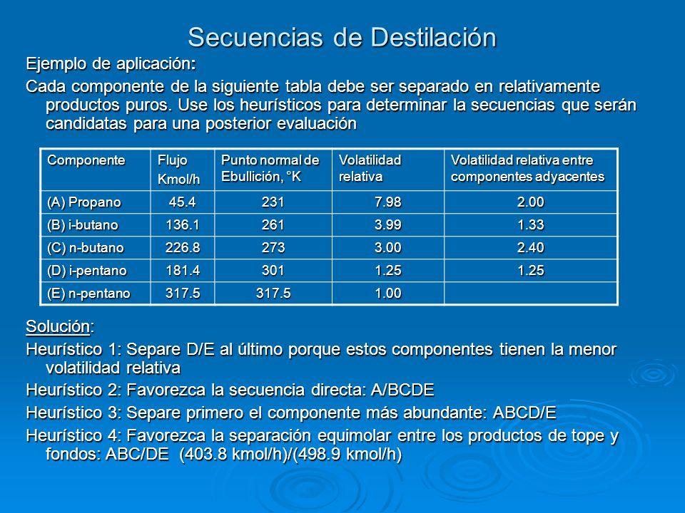 Secuencias de Destilación Ejemplo de aplicación: Cada componente de la siguiente tabla debe ser separado en relativamente productos puros. Use los heu