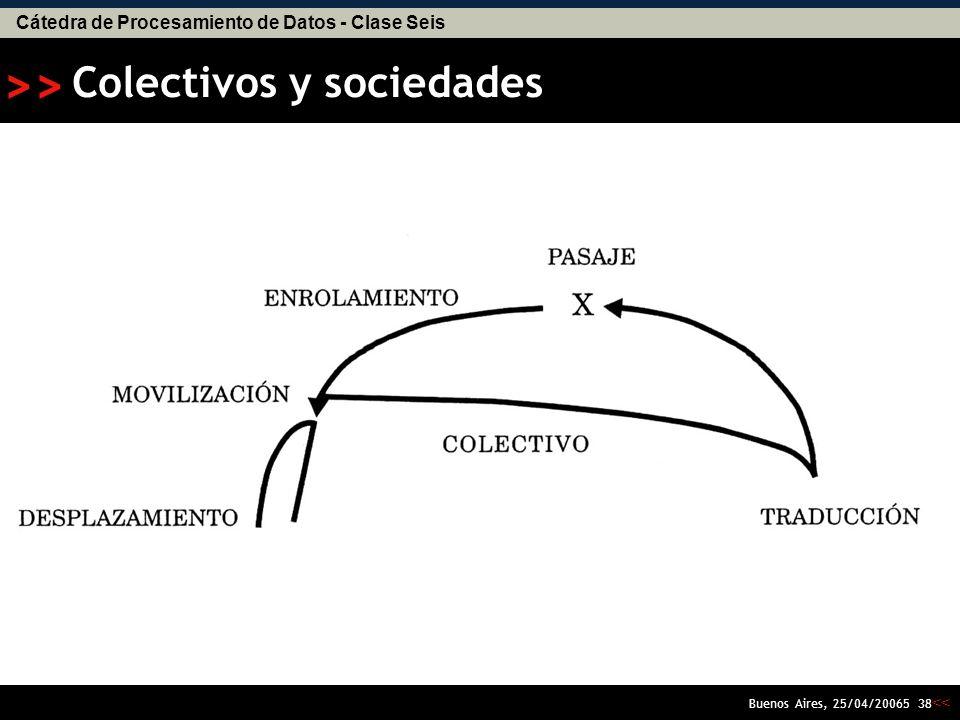 Cátedra de Procesamiento de Datos - Clase Seis << >> Buenos Aires, 25/04/20065 37 Entrada de lo no-humano en lo colectivo Colectivo -definido como un intercambio de propiedades humanas y no humanas en un cuerpo corporativo- sustituye a la viciada palabra sociedad.
