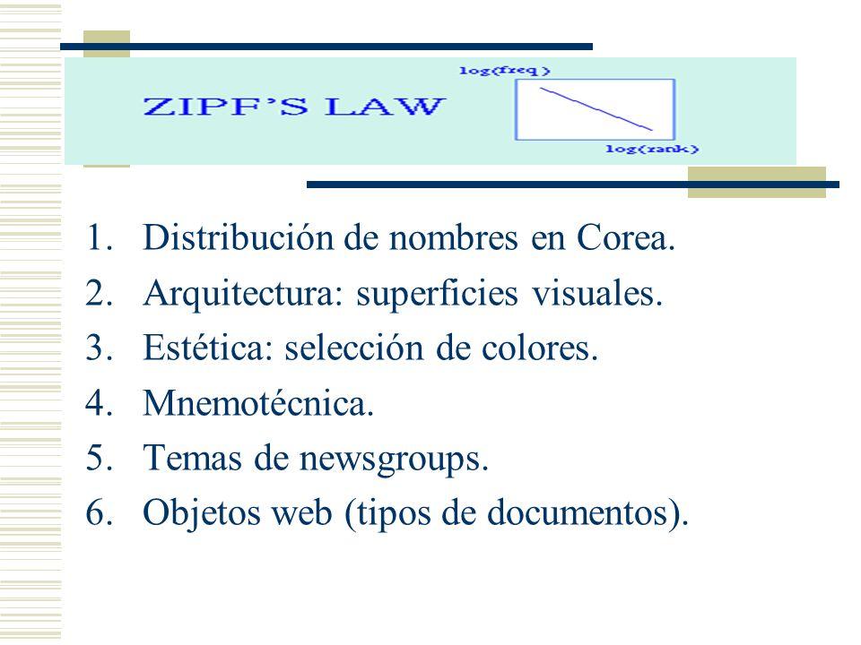 1.Distribución de nombres en Corea. 2.Arquitectura: superficies visuales. 3.Estética: selección de colores. 4.Mnemotécnica. 5.Temas de newsgroups. 6.O