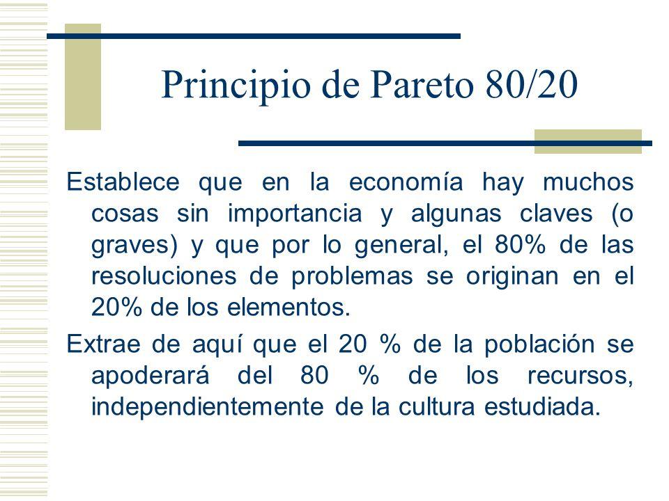 Principio de Pareto 80/20 Establece que en la economía hay muchos cosas sin importancia y algunas claves (o graves) y que por lo general, el 80% de la