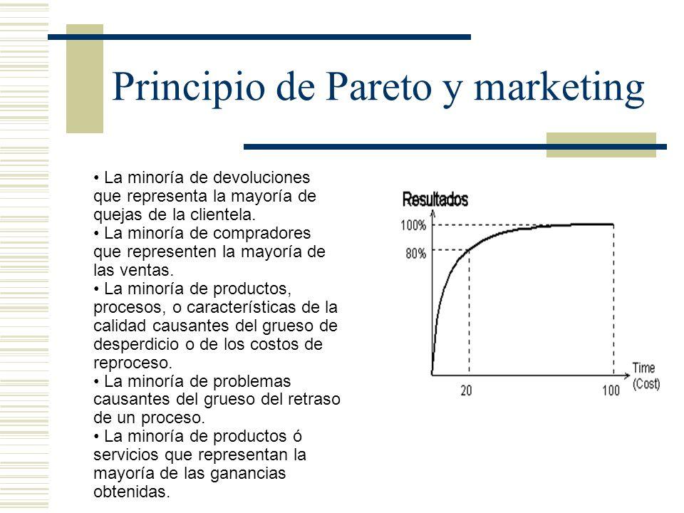 Principio de Pareto y marketing La minoría de devoluciones que representa la mayoría de quejas de la clientela. La minoría de compradores que represen