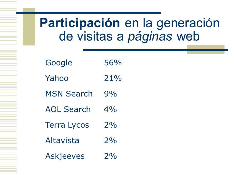 Participación en la generación de visitas a páginas web Google56% Yahoo21% MSN Search9% AOL Search4% Terra Lycos2% Altavista2% Askjeeves2%