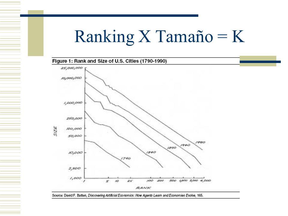 Ranking X Tamaño = K