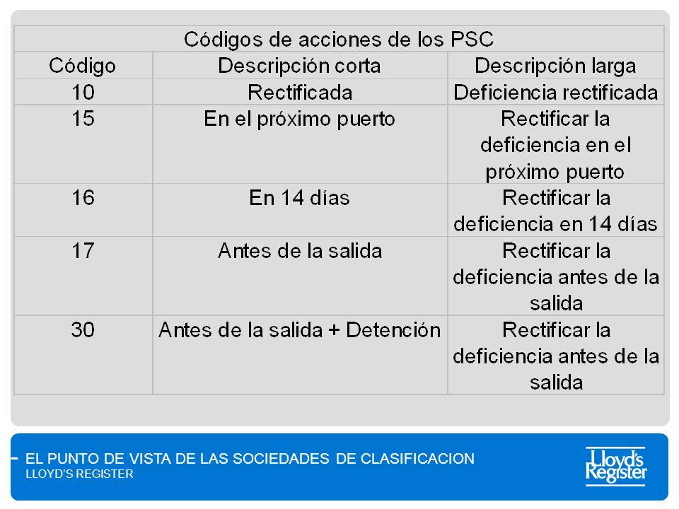 EL PUNTO DE VISTA DE LAS SOCIEDADES DE CLASIFICACION LLOYDS REGISTER