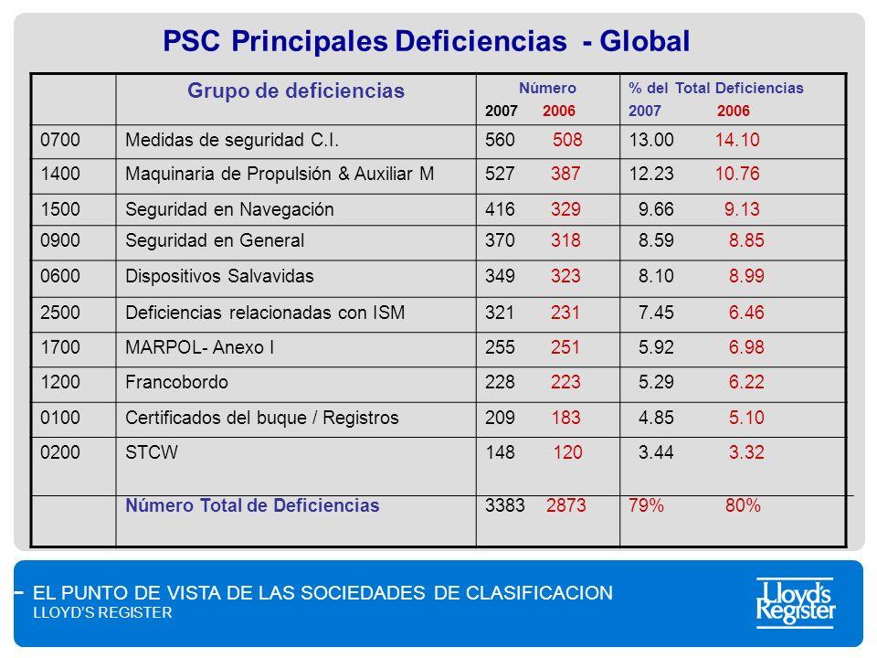 EL PUNTO DE VISTA DE LAS SOCIEDADES DE CLASIFICACION LLOYDS REGISTER PSC Principales Deficiencias - Global Grupo de deficiencias Número 2007 2006 % de