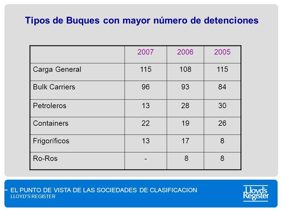 EL PUNTO DE VISTA DE LAS SOCIEDADES DE CLASIFICACION LLOYDS REGISTER Tipos de Buques con mayor número de detenciones 200720062005 Carga General1151081