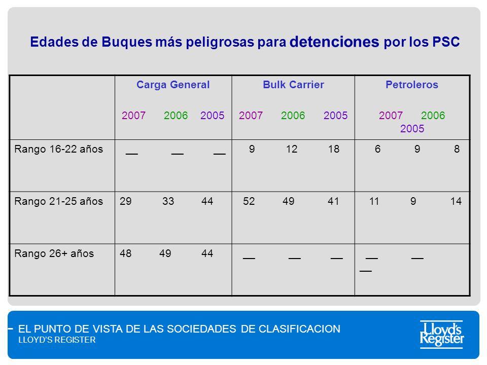 EL PUNTO DE VISTA DE LAS SOCIEDADES DE CLASIFICACION LLOYDS REGISTER Edades de Buques más peligrosas para detenciones por los PSC Carga General 2007 2