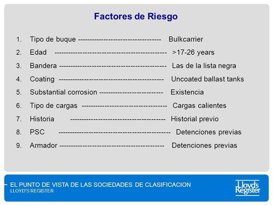 EL PUNTO DE VISTA DE LAS SOCIEDADES DE CLASIFICACION LLOYDS REGISTER Factores de Riesgo 1. Tipo de buque ----------------------------------- Bulkcarri