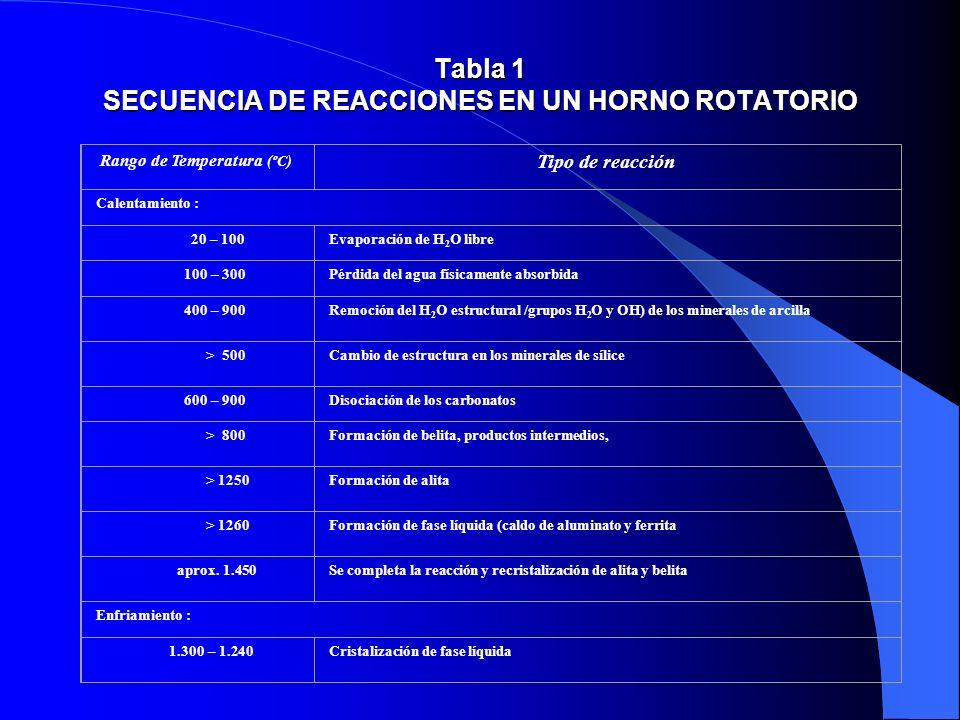 Tabla 1 SECUENCIA DE REACCIONES EN UN HORNO ROTATORIO Rango de Temperatura (ºC) Tipo de reacción Calentamiento : 20 – 100Evaporación de H 2 O libre 10