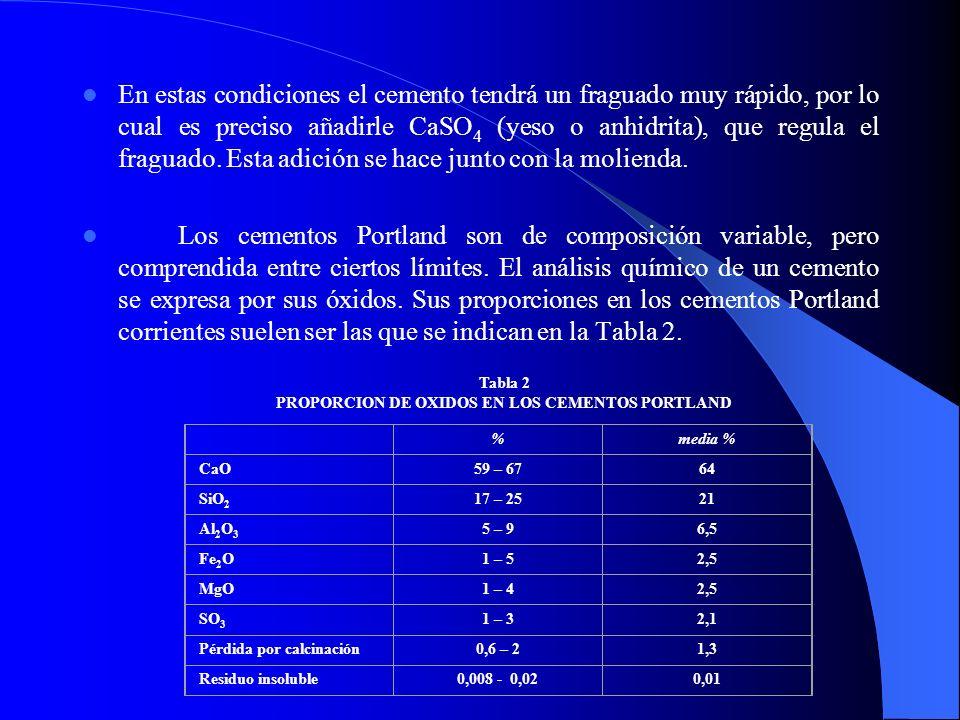 En estas condiciones el cemento tendrá un fraguado muy rápido, por lo cual es preciso añadirle CaSO 4 (yeso o anhidrita), que regula el fraguado. Esta