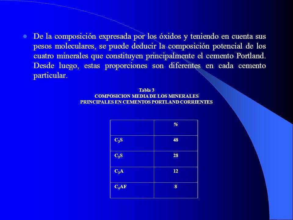 De la composición expresada por los óxidos y teniendo en cuenta sus pesos moleculares, se puede deducir la composición potencial de los cuatro mineral