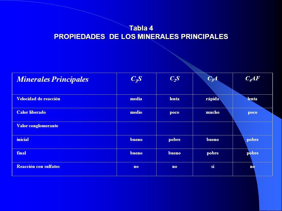 Tabla 4 PROPIEDADES DE LOS MINERALES PRINCIPALES Minerales Principales C3SC3S C2SC2SC3AC3AC 4 AF Velocidad de reacciónmedialentarápidalenta Calor libe