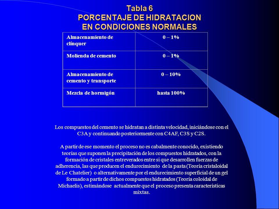 Tabla 6 PORCENTAJE DE HIDRATACION EN CONDICIONES NORMALES Almacenamiento de clínquer 0 – 1% Molienda de cemento0 – 1% Almacenamiento de cemento y tran
