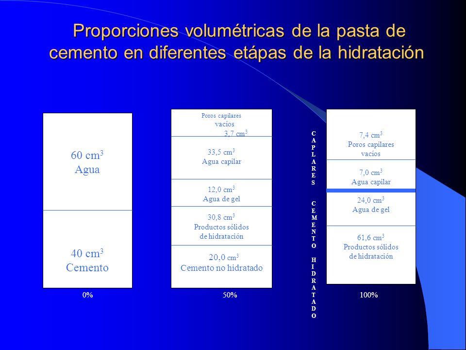 Proporciones volumétricas de la pasta de cemento en diferentes etápas de la hidratación Proporciones volumétricas de la pasta de cemento en diferentes