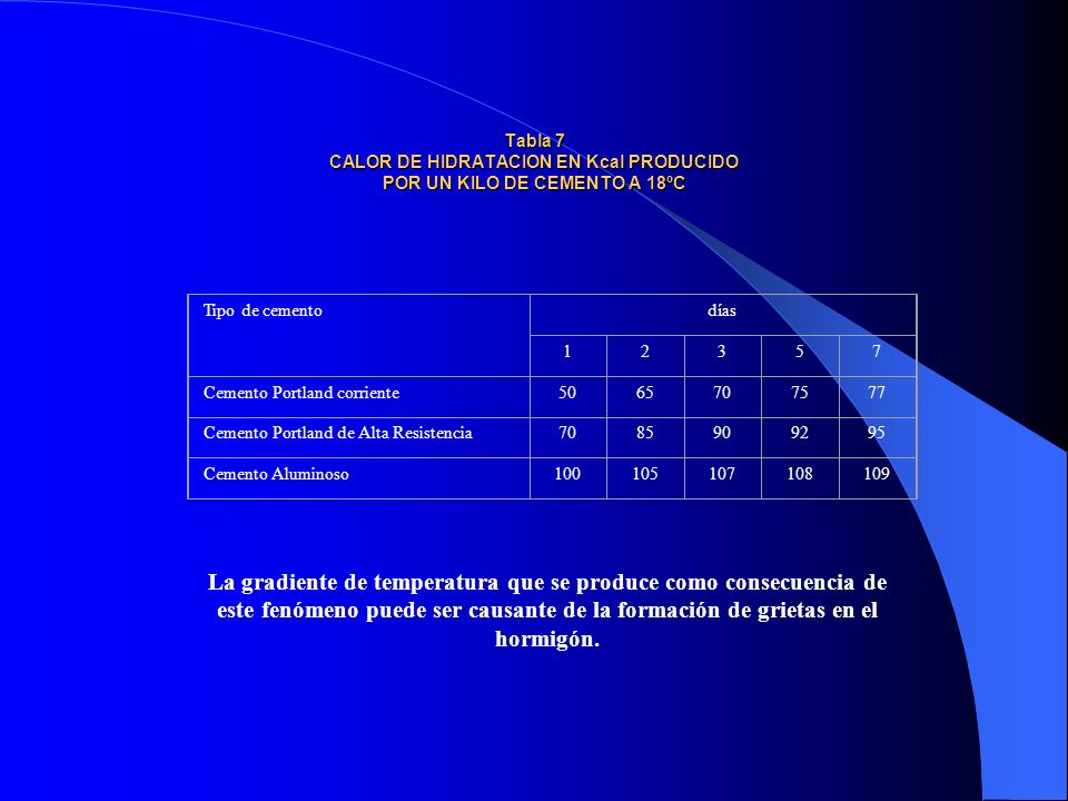 Tabla 7 CALOR DE HIDRATACION EN Kcal PRODUCIDO POR UN KILO DE CEMENTO A 18ºC Tabla 7 CALOR DE HIDRATACION EN Kcal PRODUCIDO POR UN KILO DE CEMENTO A 1