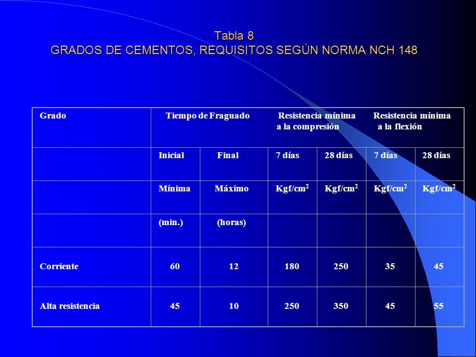 Tabla 8 GRADOS DE CEMENTOS, REQUISITOS SEGÚN NORMA NCH 148 Grado Tiempo de Fraguado Resistencia mínima Resistencia mínima a la compresión a la flexión