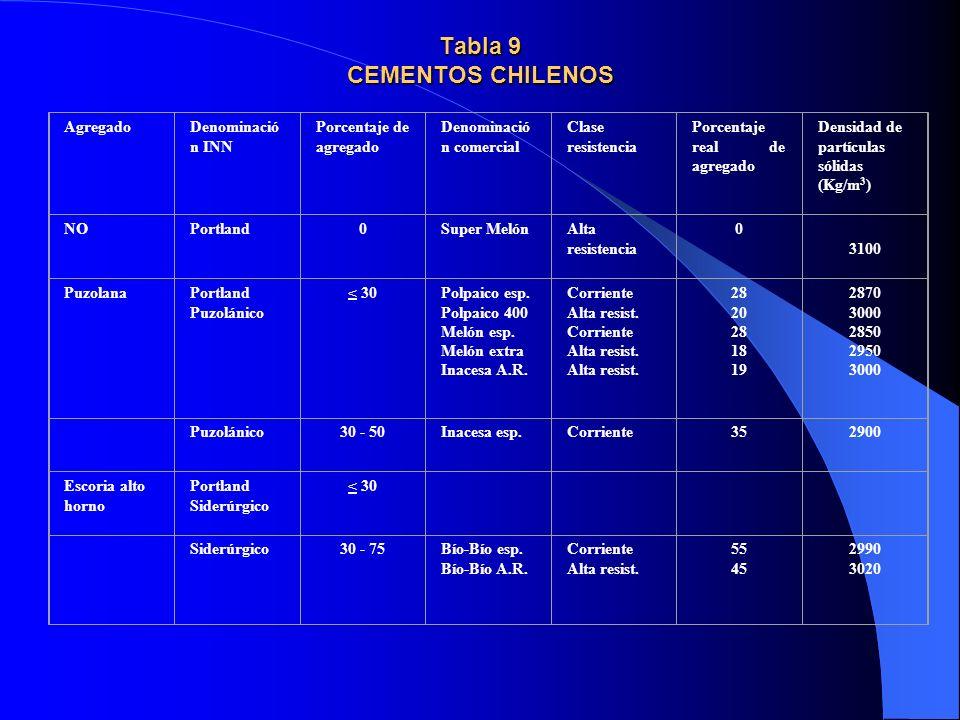 Tabla 9 CEMENTOS CHILENOS AgregadoDenominació n INN Porcentaje de agregado Denominació n comercial Clase resistencia Porcentaje real de agregado Densi