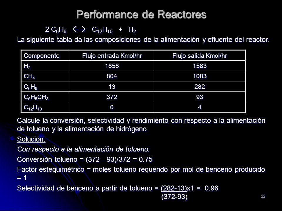 22 Performance de Reactores 2 C 6 H 6 C 12 H 10 + H 2 La siguiente tabla da las composiciones de la alimentación y efluente del reactor. Calcule la co