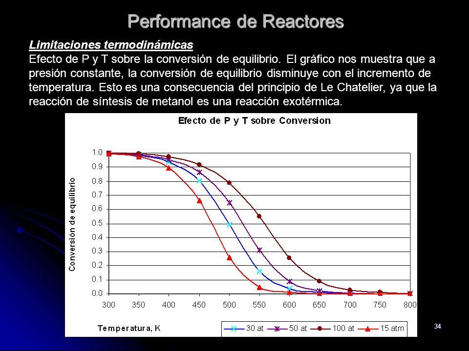 34 Performance de Reactores Limitaciones termodinámicas Efecto de P y T sobre la conversión de equilibrio. El gráfico nos muestra que a presión consta