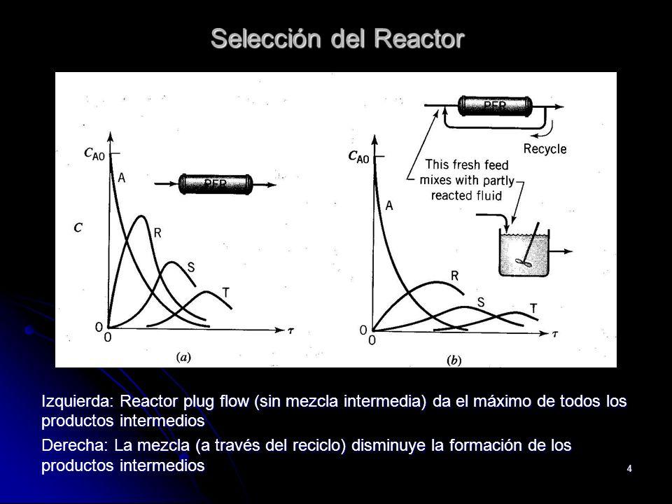 4 Selección del Reactor Izquierda: Reactor plug flow (sin mezcla intermedia) da el máximo de todos los productos intermedios Derecha: La mezcla (a tra