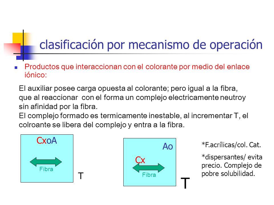 clasificación por mecanismo de operación Productos que interaccionan con el colorante por medio del enlace iónico: T CxoA Fibra El auxiliar posee carg