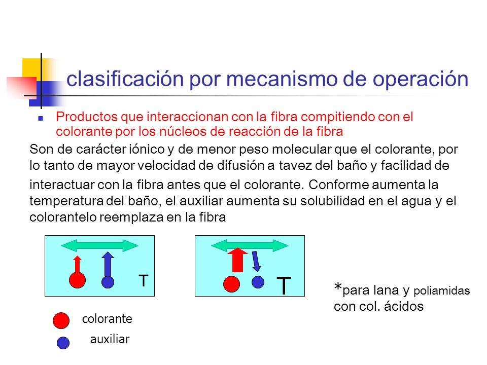 clasificación por mecanismo de operación Productos que interaccionan con la fibra compitiendo con el colorante por los núcleos de reacción de la fibra