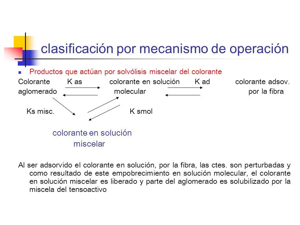 clasificación por mecanismo de operación Productos que actúan por solvólisis miscelar del colorante Colorante K as colorante en solución K ad colorant