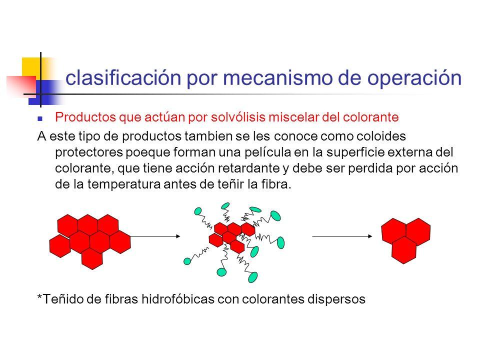 clasificación por mecanismo de operación Productos que actúan por solvólisis miscelar del colorante A este tipo de productos tambien se les conoce com