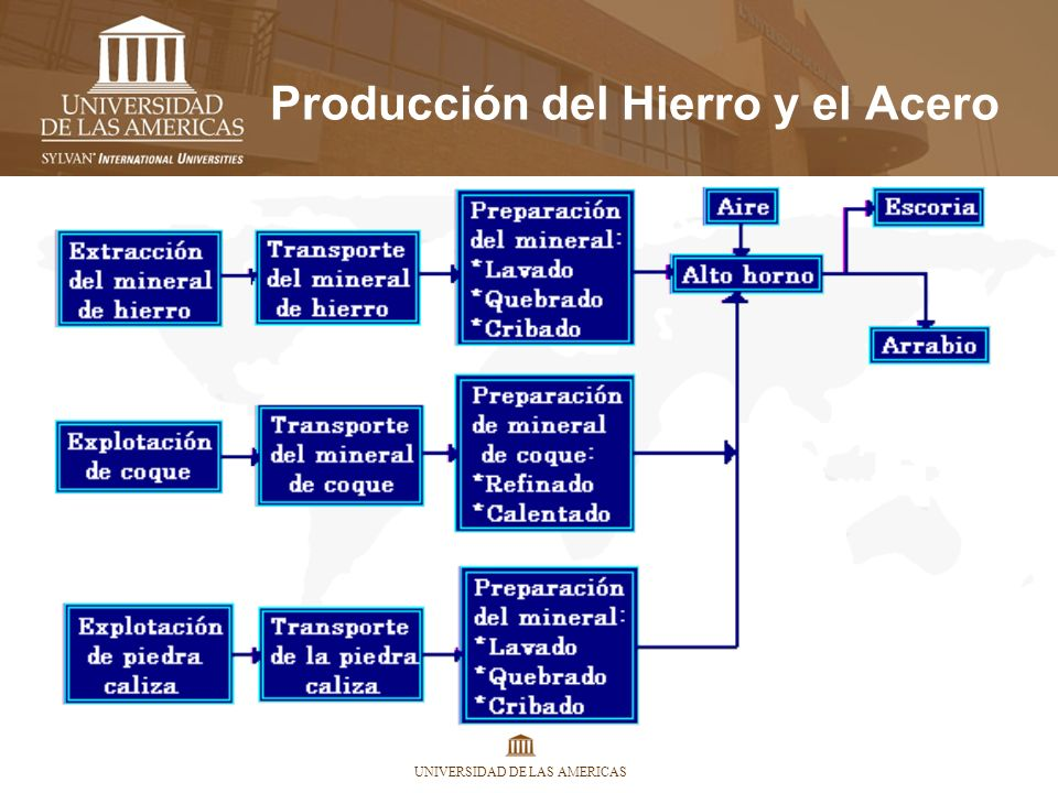 UNIVERSIDAD DE LAS AMERICAS Producción del Hierro y el Acero El 90% de todos los metales fabricados a escala mundial son de hierro y acero.