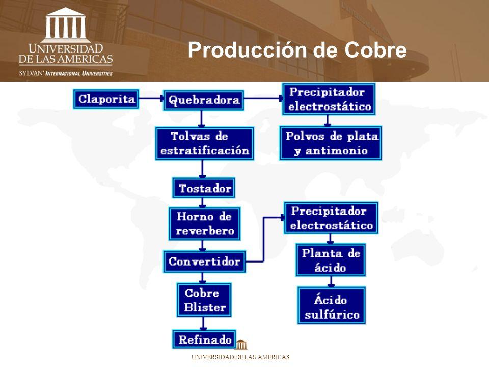 UNIVERSIDAD DE LAS AMERICAS Producción de Cobre