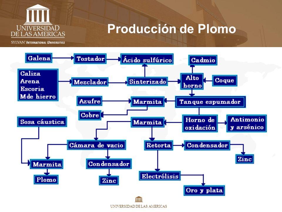 UNIVERSIDAD DE LAS AMERICAS Producción de Plomo