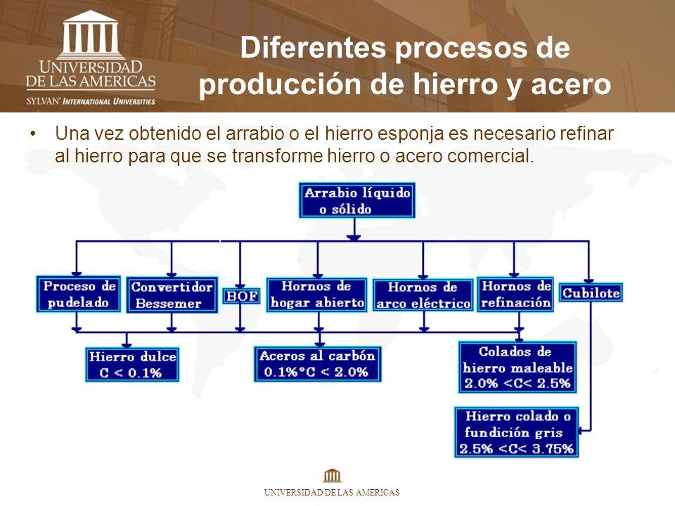 UNIVERSIDAD DE LAS AMERICAS Diferentes procesos de producción de hierro y acero Una vez obtenido el arrabio o el hierro esponja es necesario refinar a
