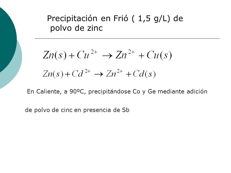 Precipitación en Frió ( 1,5 g/L) de polvo de zinc En Caliente, a 90ºC, precipitándose Co y Ge mediante adición de polvo de cinc en presencia de Sb